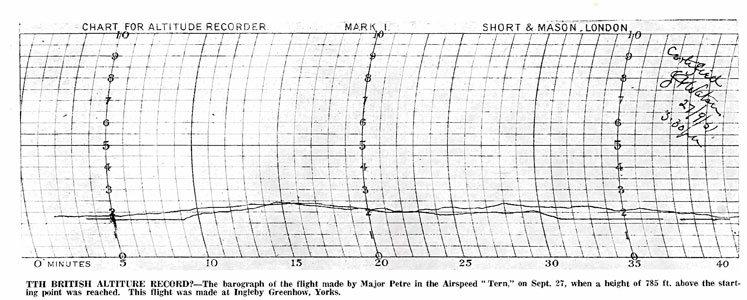 chart s